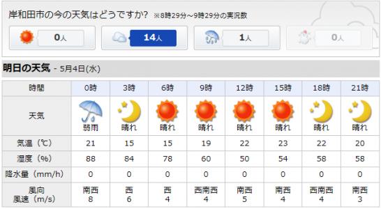 5_4天気